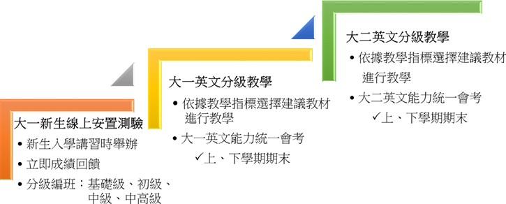 107學年度(含)後之大一、大二英文課程架構圖.jpg